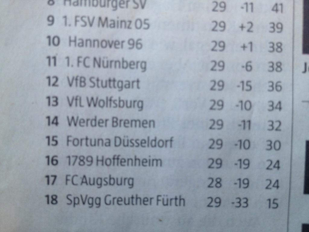 taz-Bundesligatabelle mit 1789 Hoffenheim